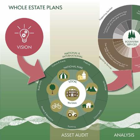 Whole Estate Plans Preparation Guidance - South Downs National Park Authority