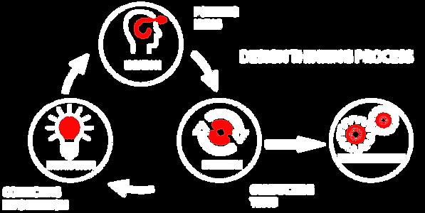 Methodology Infographic