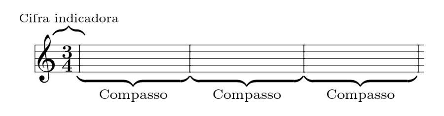 Compasso e notacao musical