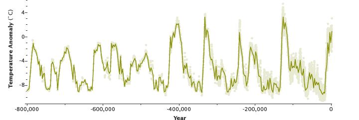 Temperatura média do planeta em milhares de anos