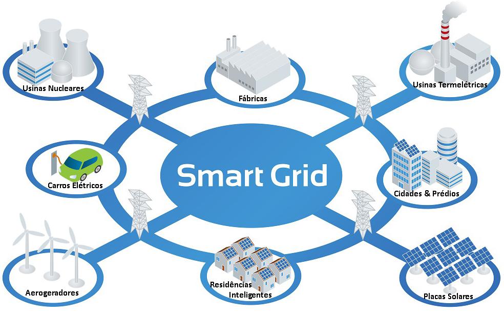 Smart Grid ou redes inteligentes