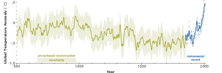 Temperatura do planeta nos últimos 1500 anos