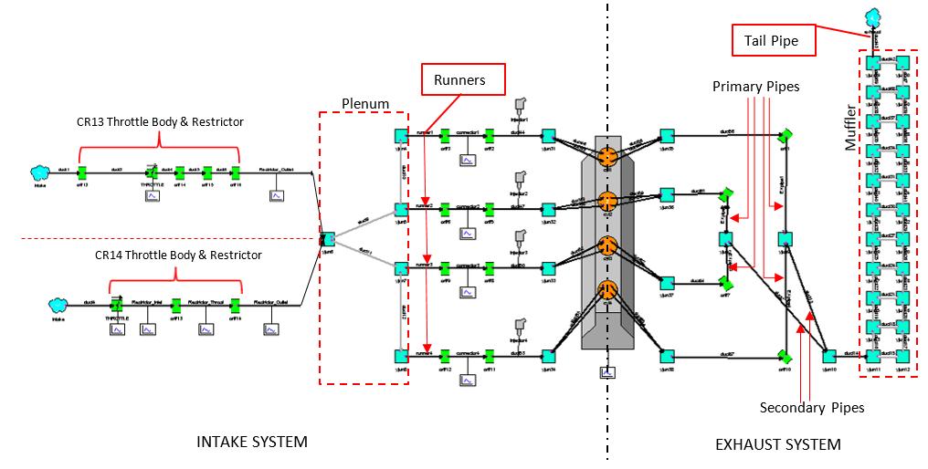 Ricardo WAVE 1D Engine Simulation