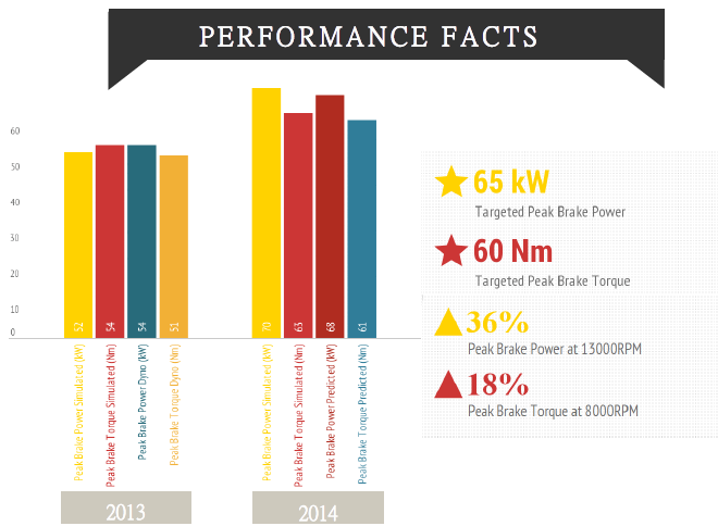 Performance Facts