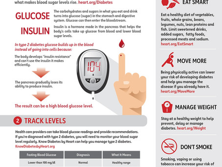 Type 2 Diabetes and why you should take the time to learn if you may have it 3/3