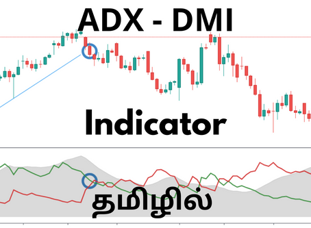 ADX DMI Indicator Analysis