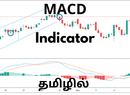 MACD Moving Average Indicator