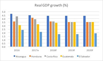 Central America with solid growth forecast