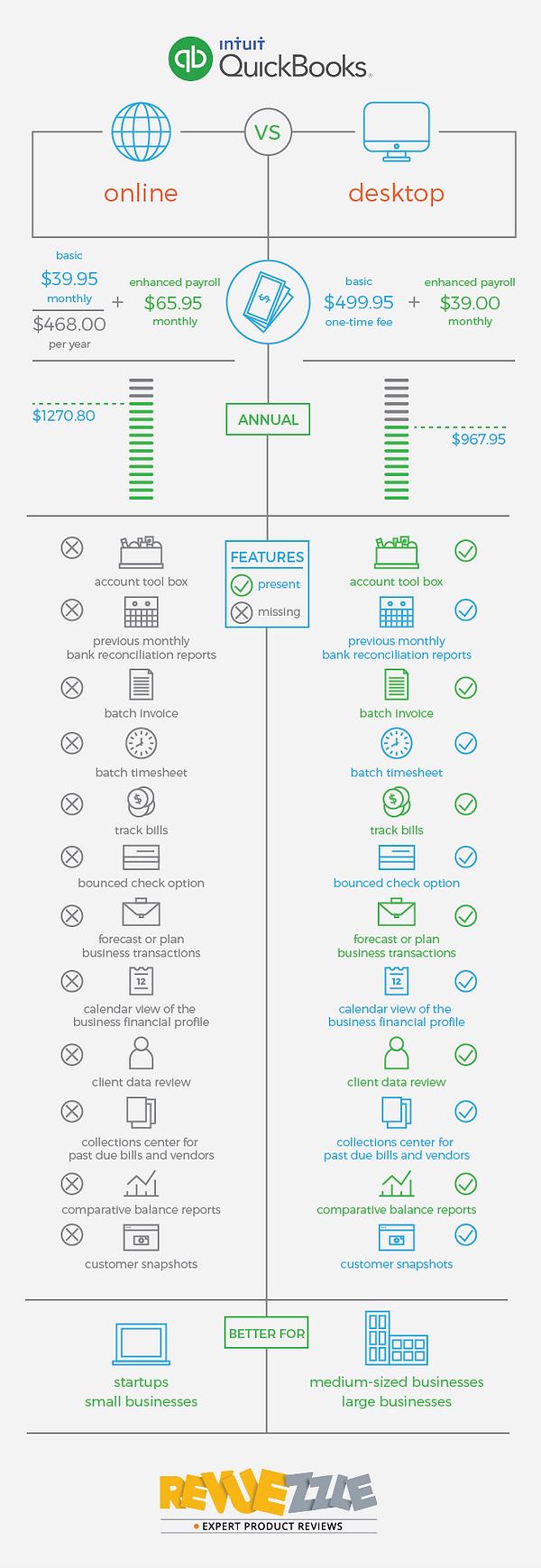 Quickbooks online vs. desktop