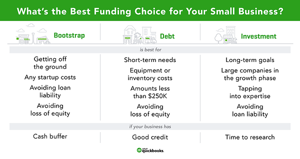 What's the Best Funding Choice for Your Small Business?