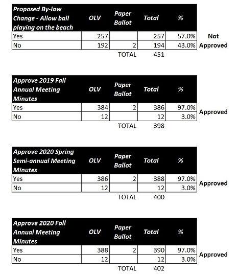 2021-semiannual-meeting-results.jpg