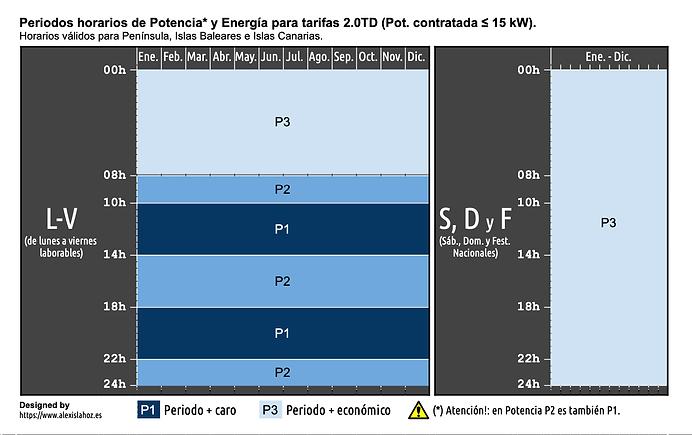 Horarios Pot. ≤ 15 kW (1).png