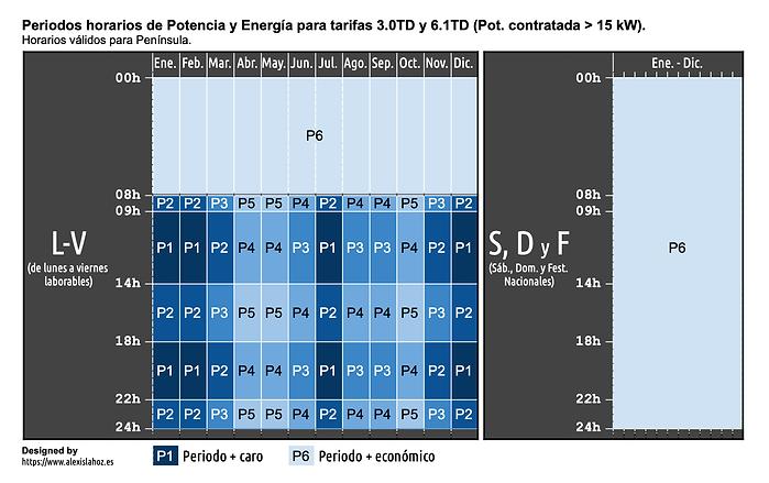 Horarios Pot. _ 15 kW Península (1).png
