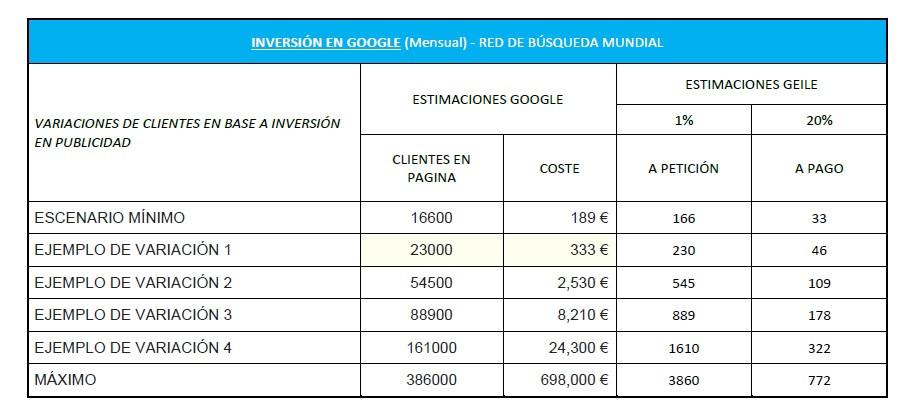 ¿Cuánto cuesta la publicidad en Google Adwords?