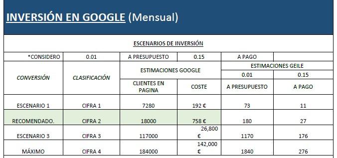 El precio del marketing online