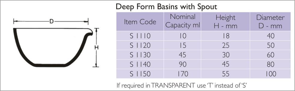 Deep Form Basins