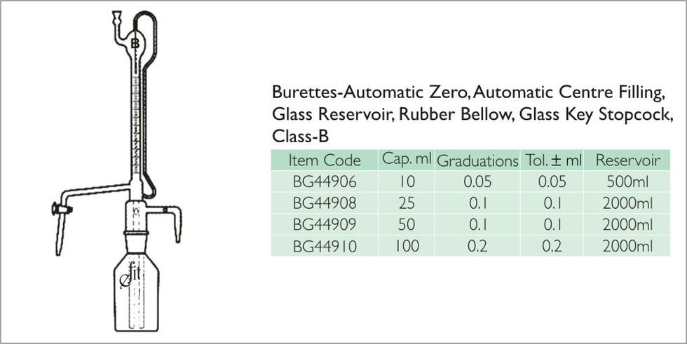 57-1 BURETTES, AUTOMATIC, GLASSKEY CLASS