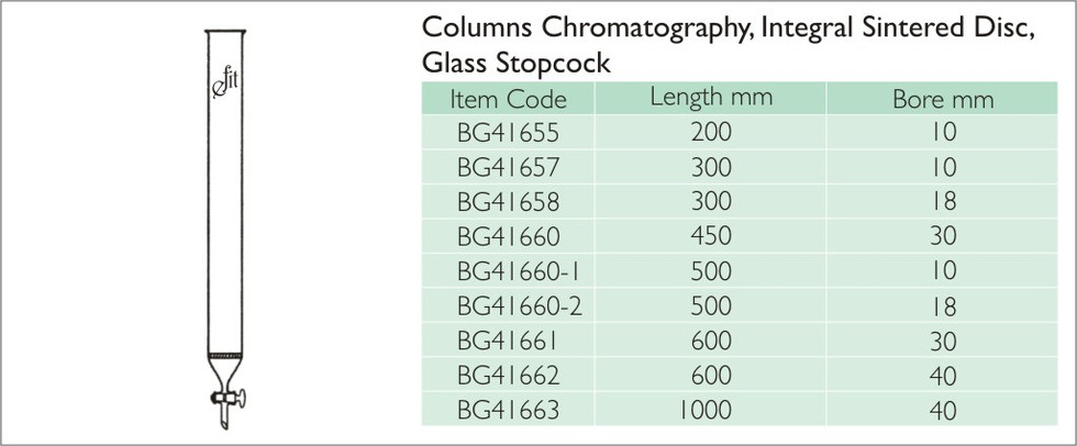 11-5 COLUMN CHROMATOGRAPHY, INTEGRAL SIN