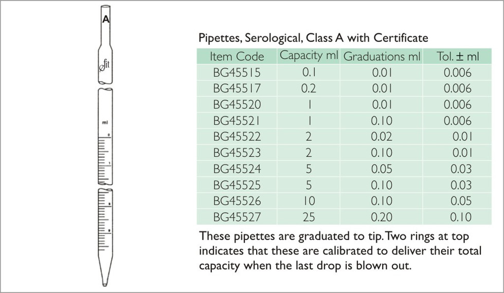 65-2 PIPETTE, MEASURING,SEROLOGICAL TYPE