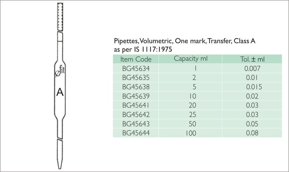 66-2 PIPETTES, VOLUMETRIC, ONE MARK, TRA