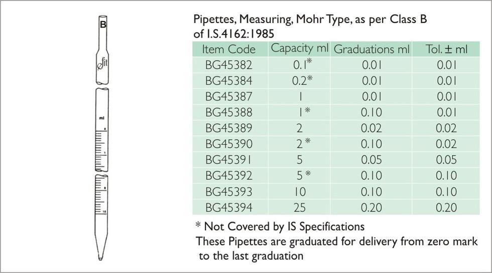 64-1 PIPETTE, MEASURING,MOHR TYPE, CLASS