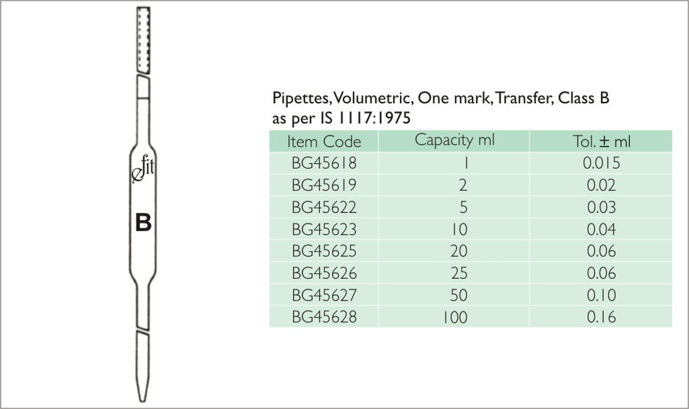 66-1 PIPETTES, VOLUMETRIC, ONE MARK, TRA