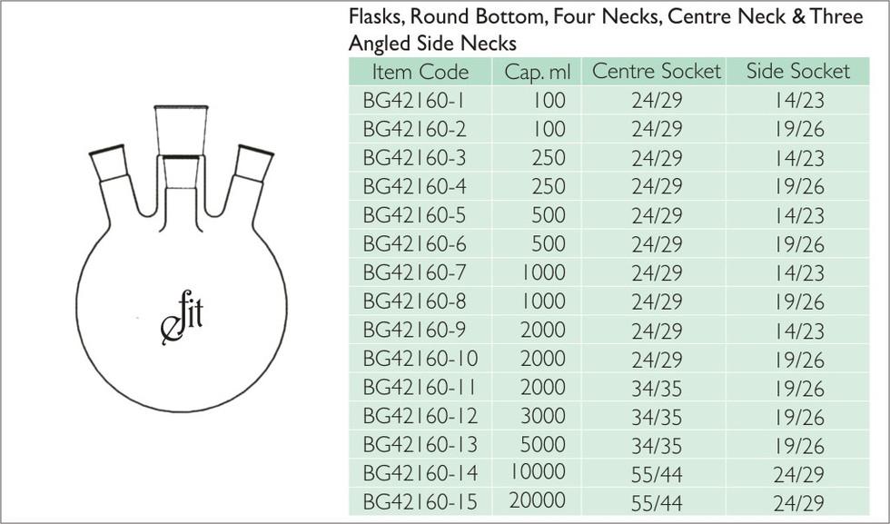19-1 FLASKS, ROUND BOTTOM, FOUR NECKS, C
