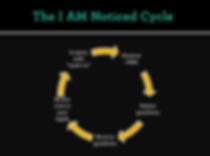 I AM Noticed Cycle Graphic.png