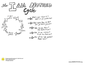 cycle interactive worksheet.png