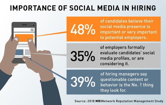 How Important Is Social Media in the Hiring Process?