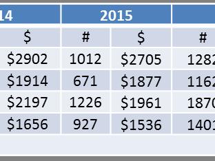 Current Calgary Rental Property Vacancies