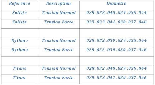 Flamenco Rumba, cordes de guitare, France, vente en ligne, titane, tension forte, tension normale, made in France