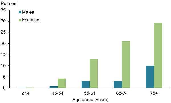 osteoporosis prevalence.png