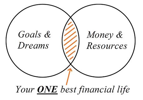Venn Diagram  - One best life.png