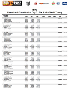 isde_spain_2016_results_day_3_junior_1