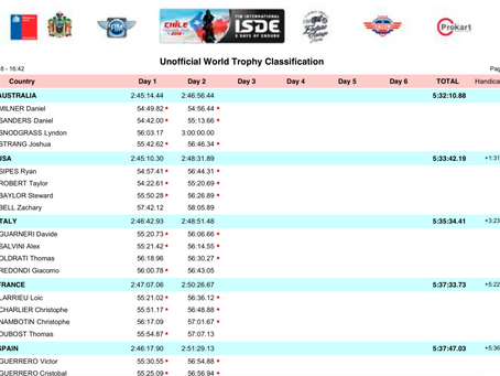 RESULTS | AUSTRALIA LEADS DAY 2 ISDE CHILE