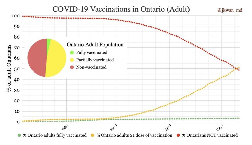 Gráficos cortesía de la  Dra. Jennifer Kwan.