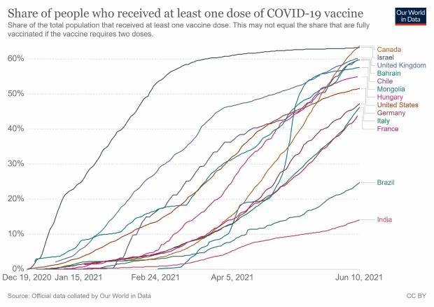 Este cuadro de Our World in Data muestra la proporción de la población total de un país que recibió al menos una dosis de la vacuna COVID-19. Canadá ahora encabeza la lista, solo superando a Israel.