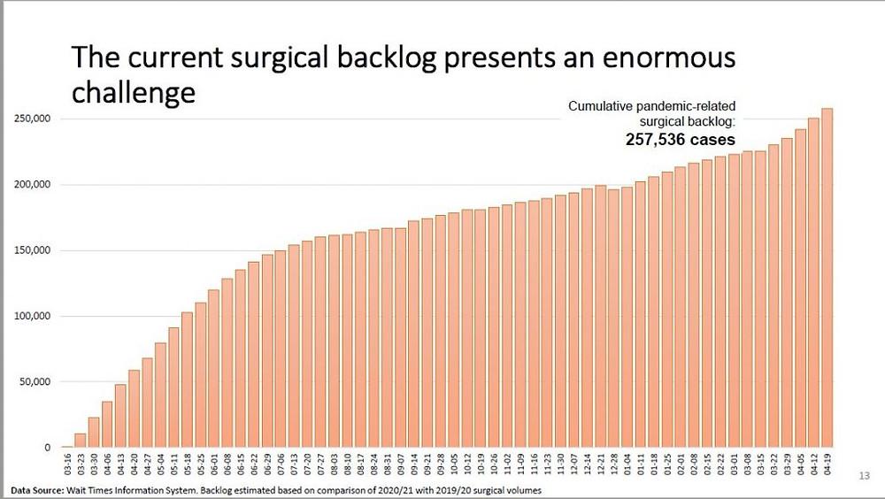 Gráfico que muestra una tendencia al alza de cirugías canceladas debido a la pandemia de COVID-19.