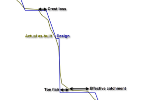 Schematic cross-section to define crest loss and toe flare