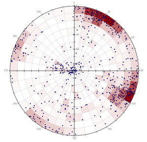 GEM4D stereonet colouring based on the number of points in each segment