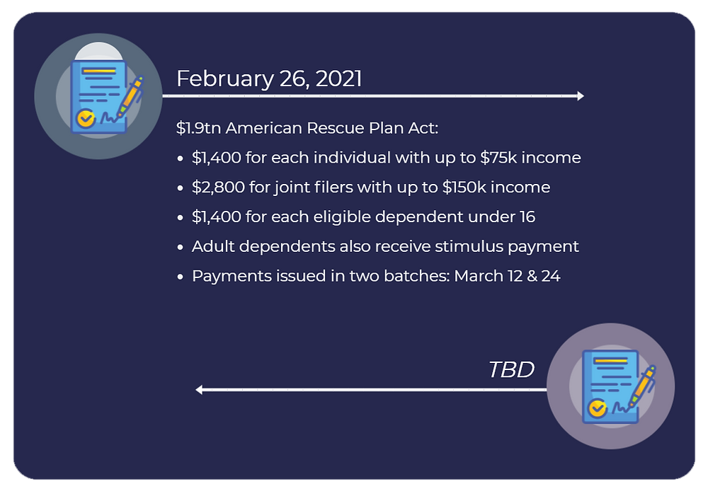 A continued timeline of stimulus payments made out to individuals and joint filers, based on acts signed into law in 2021.