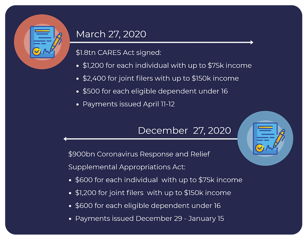 A timeline of stimulus payments made out to individuals and joint filers, based on acts signed into law in 2020.