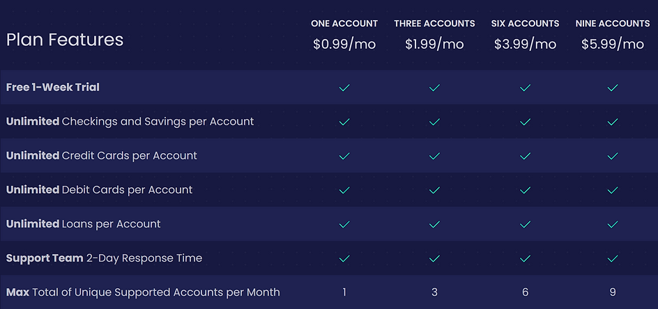 BankFolio Pricing Plans