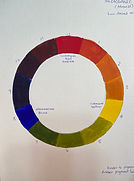 acrylic color wheel