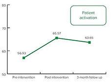 Patient Activation.JPG