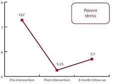 Patient Stress.JPG