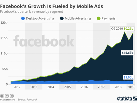 Why Facebook Ads are worth prioritizing