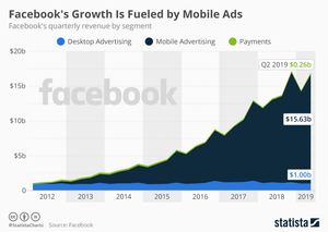 Facebook Mobile Advertising Growth