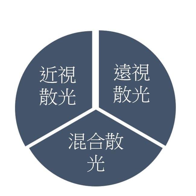 散光分為三種類型